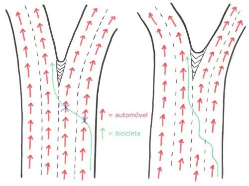 cruzamento de fluxo com ocupação de faixa